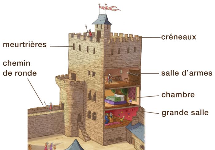 Le château fort - illustration 3